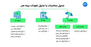 محاسبه تعهدات بیمه عمر